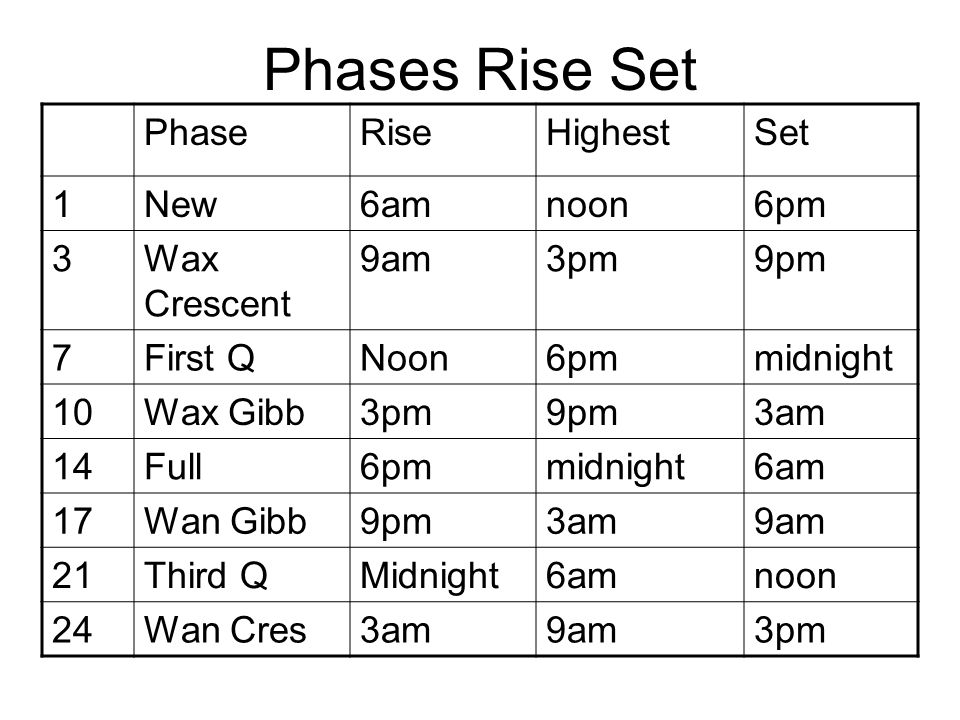 Phases Rise Set PhaseRiseHighestSet 1New6amnoon6pm 3Wax Crescent 9am3pm9pm 7First QNoon6pmmidnight 10Wax Gibb3pm9pm3am 14Full6pmmidnight6am 17Wan Gibb9pm3am9am 21Third QMidnight6amnoon 24Wan Cres3am9am3pm