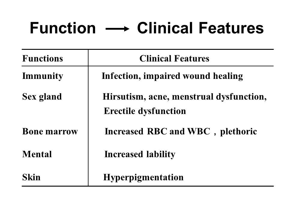 Functions Clinical Features Immunity Infection, impaired wound healing Sex gland Hirsutism, acne, menstrual dysfunction, Erectile dysfunction Bone marrow Increased RBC and WBC , plethoric Mental Increased lability Skin Hyperpigmentation Function Clinical Features