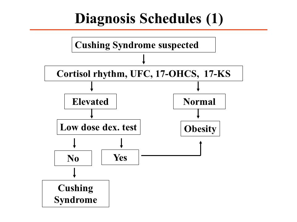 Diagnosis Schedules (1) Cushing Syndrome suspected Cortisol rhythm, UFC, 17-OHCS, 17-KS ElevatedNormal Obesity Low dose dex.