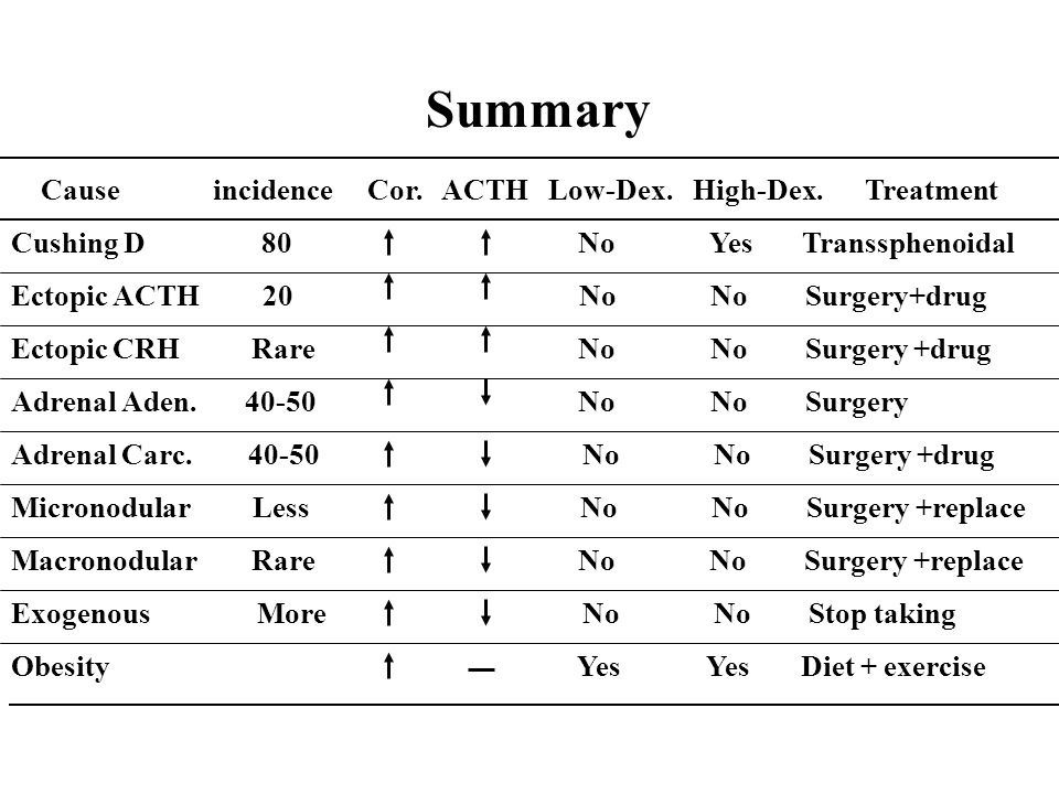 Cause incidence Cor. ACTH Low-Dex. High-Dex. Treatment Cushing D 80 No Yes Transsphenoidal Ectopic ACTH 20 No No Surgery+drug Ectopic CRH Rare No No S