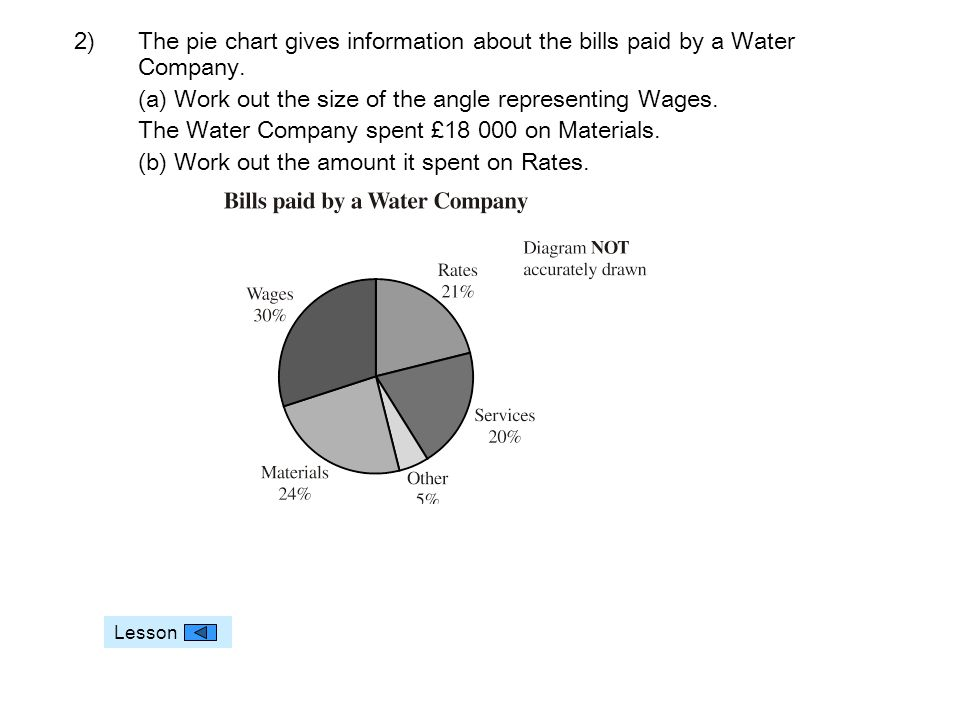 2)The pie chart gives information about the bills paid by a Water Company.