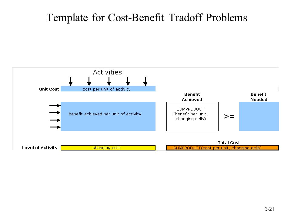 Template for Cost-Benefit Tradoff Problems 3-21
