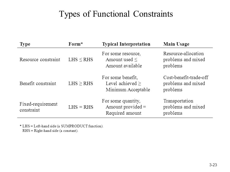 Types of Functional Constraints TypeForm*Typical InterpretationMain Usage Resource constraintLHS ≤ RHS For some resource, Amount used ≤ Amount availab