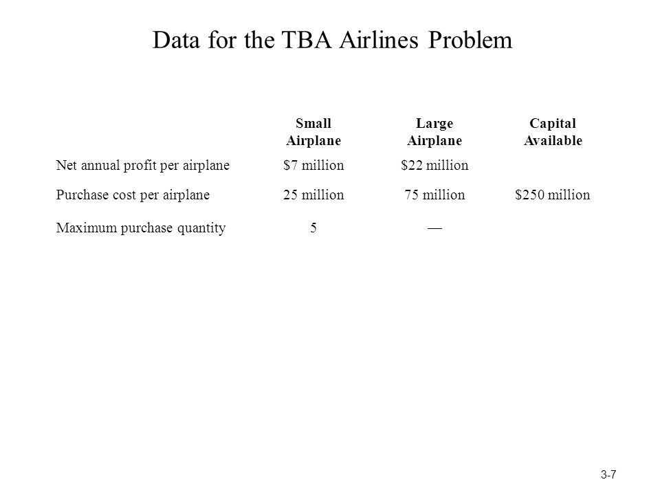 Data for the TBA Airlines Problem Small Airplane Large Airplane Capital Available Net annual profit per airplane$7 million$22 million Purchase cost pe