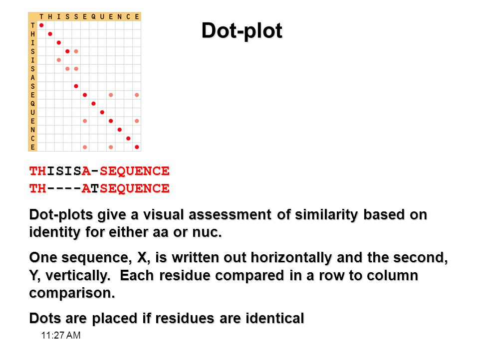Dot-plot THISISA-SEQUENCE TH----ATSEQUENCE Dot-plots give a visual assessment of similarity based on identity for either aa or nuc.