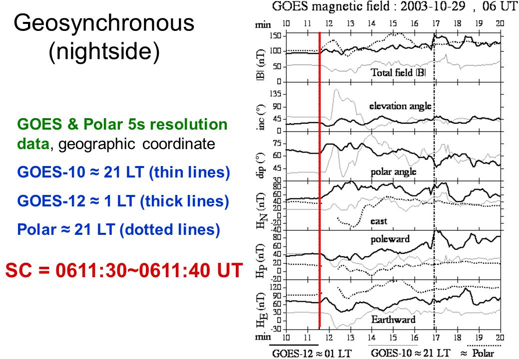 Geosynchronous (nightside) GOES & Polar 5s resolution data, geographic coordinate GOES-10 ≈ 21 LT (thin lines) GOES-12 ≈ 1 LT (thick lines) Polar ≈ 21 LT (dotted lines) SC = 0611:30~0611:40 UT