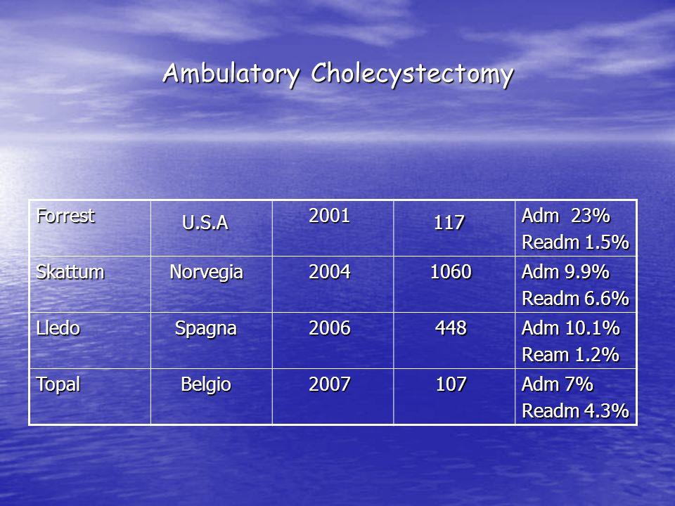 Ambulatory Cholecystectomy Forrest U.S.A U.S.A 2001 2001 117 117 Adm 23% Readm 1.5% Skattum Norvegia Norvegia 2004 2004 1060 1060 Adm 9.9% Readm 6.6% Lledo Spagna Spagna 2006 2006 448 448 Adm 10.1% Ream 1.2% Topal Belgio Belgio 2007 2007 107 107 Adm 7% Readm 4.3%