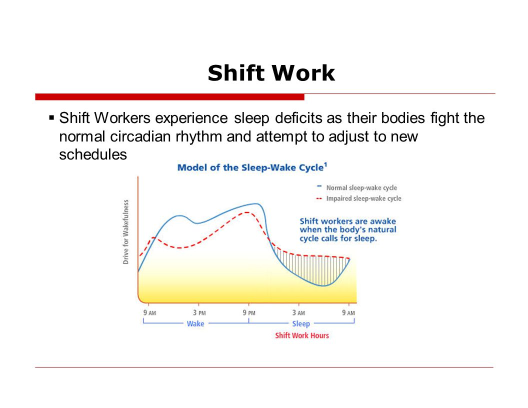 Shift Work  Shift Workers experience sleep deficits as their bodies fight the normal circadian rhythm and attempt to adjust to new schedules