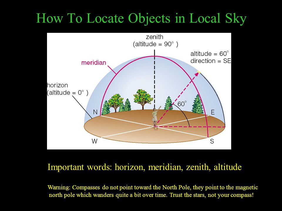 How To Locate Objects in Local Sky Important words: horizon, meridian, zenith, altitude Warning: Compasses do not point toward the North Pole, they point to the magnetic north pole which wanders quite a bit over time.