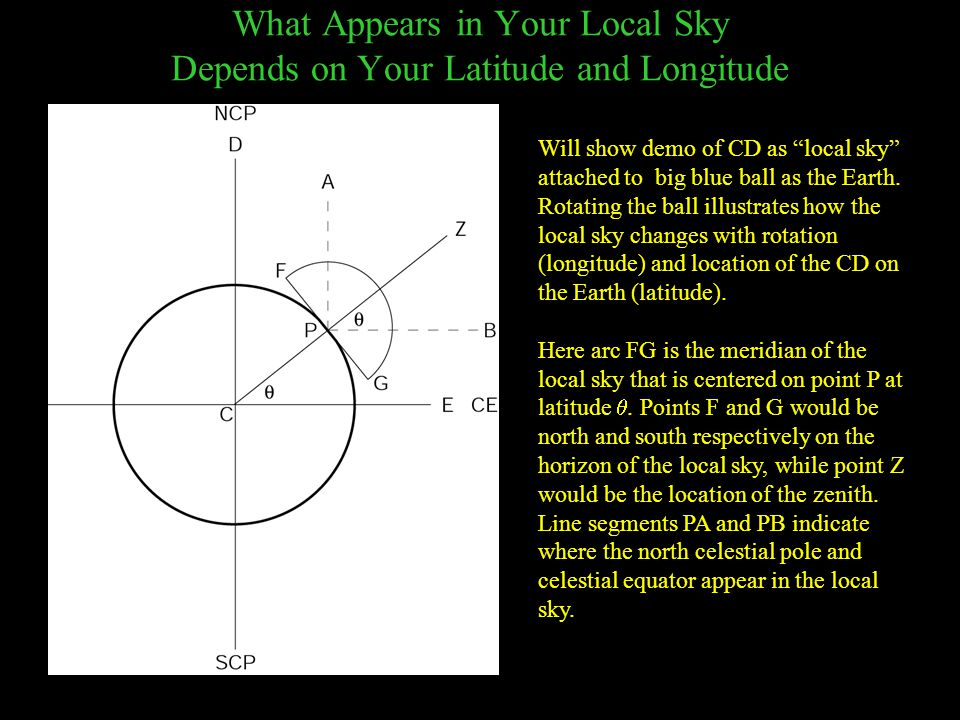 What Appears in Your Local Sky Depends on Your Latitude and Longitude Will show demo of CD as local sky attached to big blue ball as the Earth.