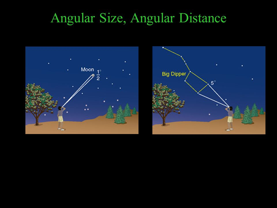 Fine Angular Measurements: Arcminutes, Arcseconds 60 arcminutes = 1 degree 60' = 1 o 60 arcseconds = 1 arcminute 60'' = 1' So 3600'' = 1 o How to pronounce: 35 o 27'15'' Healthy human eyes can distinguish points separated by about 1''