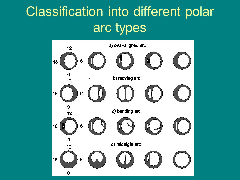 Classification into different polar arc types