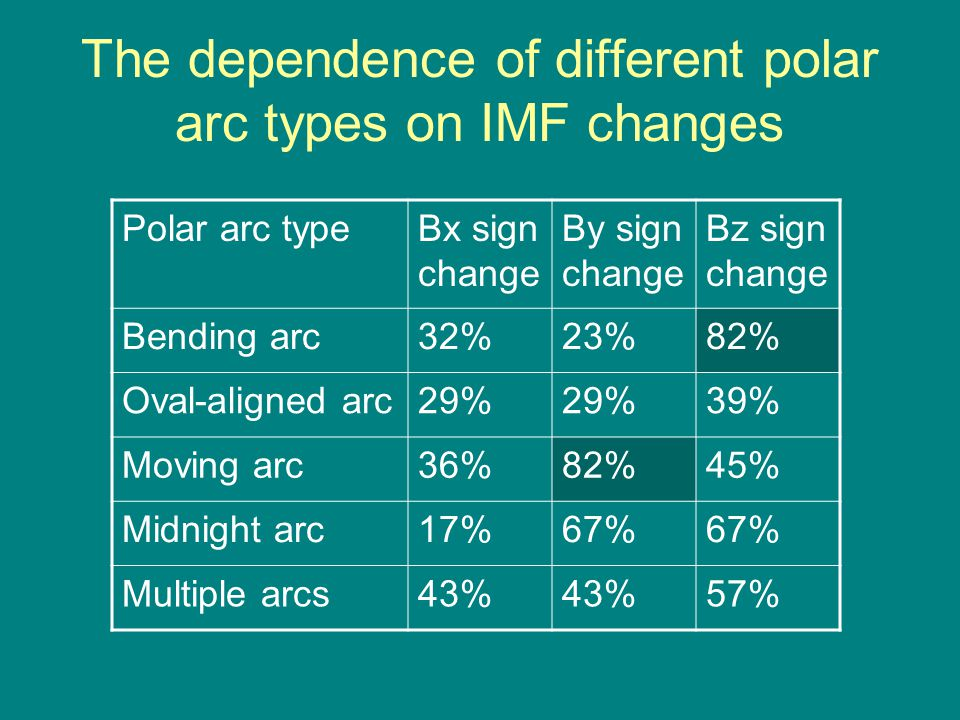 The dependence of different polar arc types on IMF changes Polar arc typeBx sign change By sign change Bz sign change Bending arc32%23%82% Oval-aligned arc29% 39% Moving arc36%82%45% Midnight arc17%67% Multiple arcs43% 57%