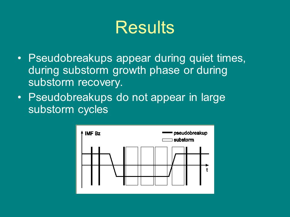 Results Pseudobreakups appear during quiet times, during substorm growth phase or during substorm recovery.