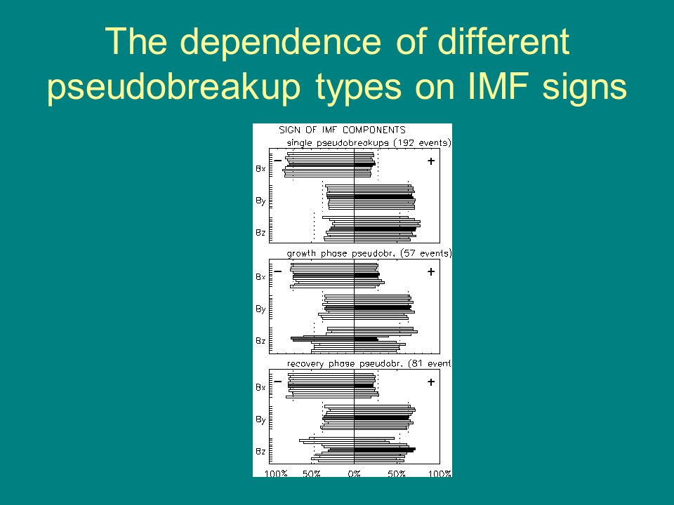 The dependence of different pseudobreakup types on IMF signs