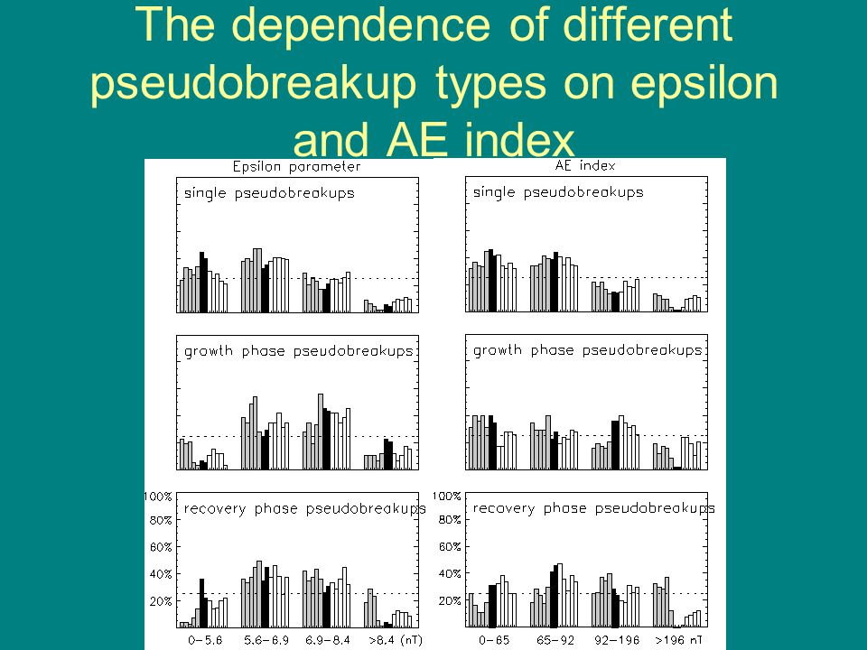 The dependence of different pseudobreakup types on epsilon and AE index