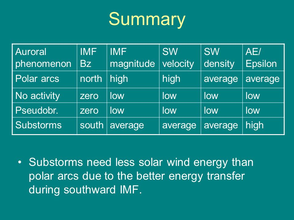 Summary Auroral phenomenon IMF Bz IMF magnitude SW velocity SW density AE/ Epsilon Polar arcsnorthhigh average No activityzerolow Pseudobr.zerolow Substormssouthaverage high Substorms need less solar wind energy than polar arcs due to the better energy transfer during southward IMF.