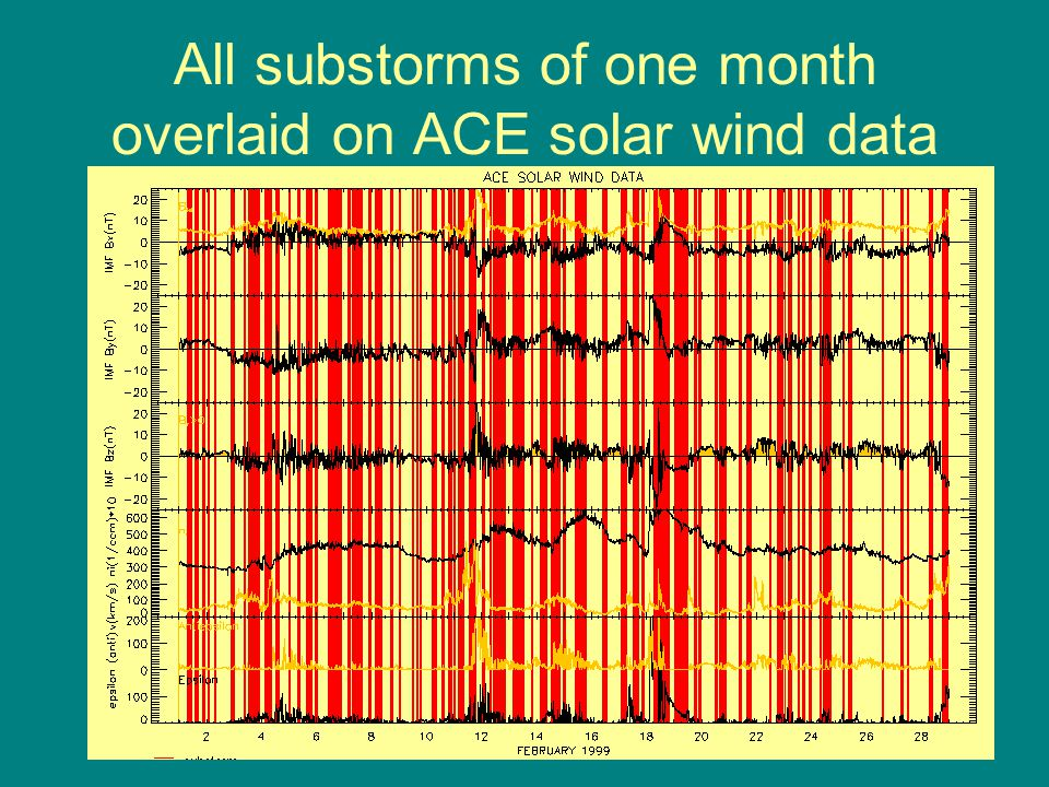 All substorms of one month overlaid on ACE solar wind data