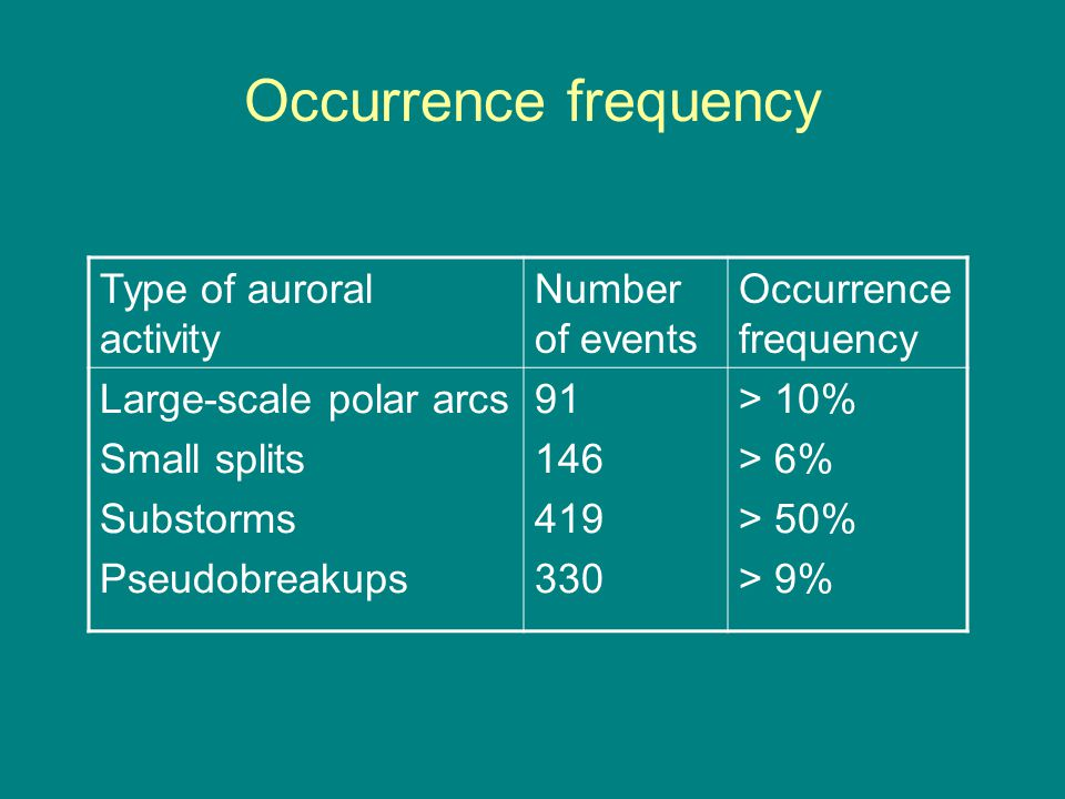 Occurrence frequency Type of auroral activity Number of events Occurrence frequency Large-scale polar arcs Small splits Substorms Pseudobreakups 91 146 419 330 > 10% > 6% > 50% > 9%