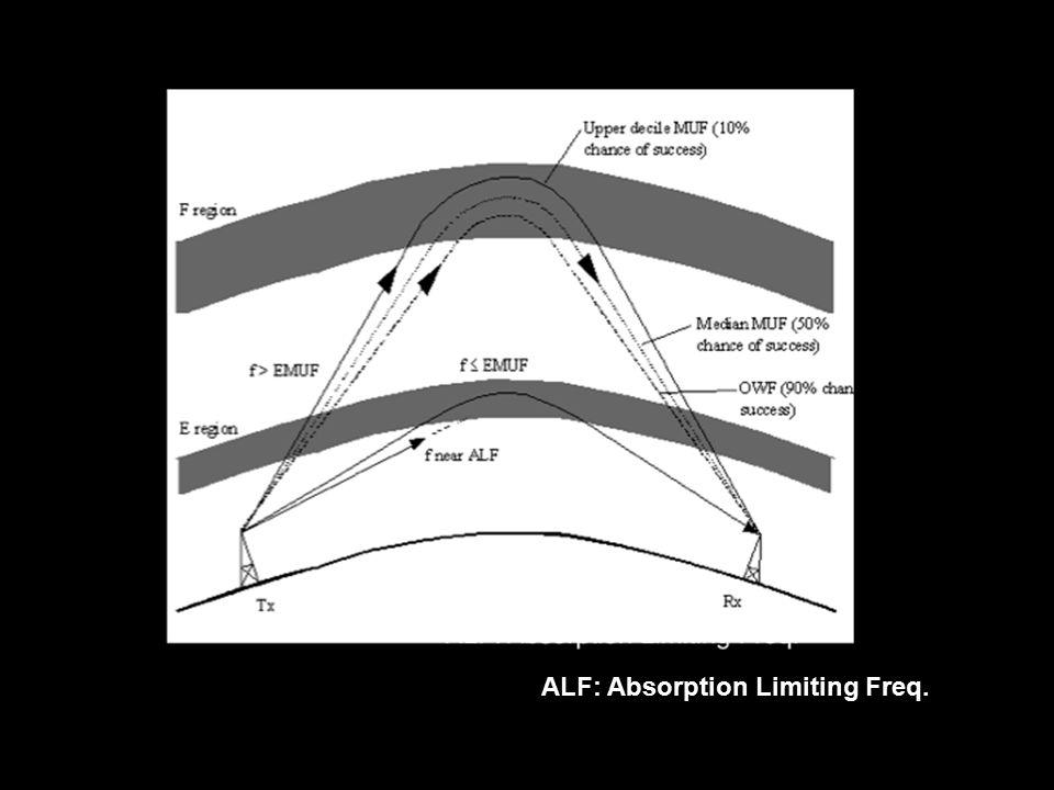 ALF: Absorption Limiting Freq.