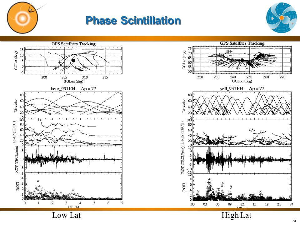 34 Phase Scintillation Low LatHigh Lat
