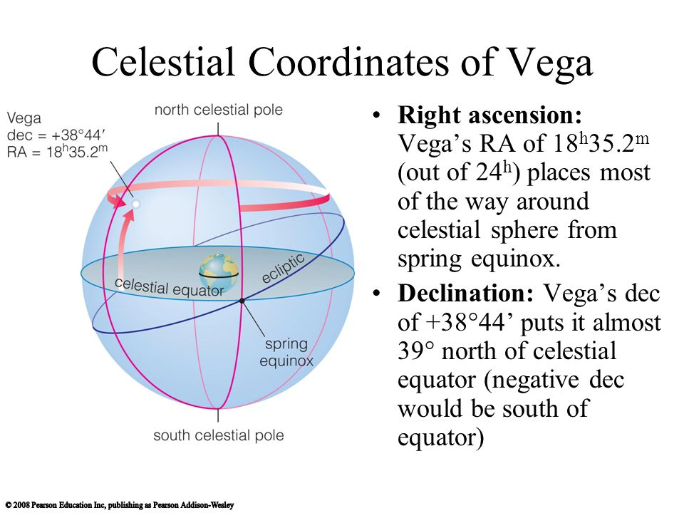 Celestial Coordinates of Vega Right ascension: Vega's RA of 18 h 35.2 m (out of 24 h ) places most of the way around celestial sphere from spring equi