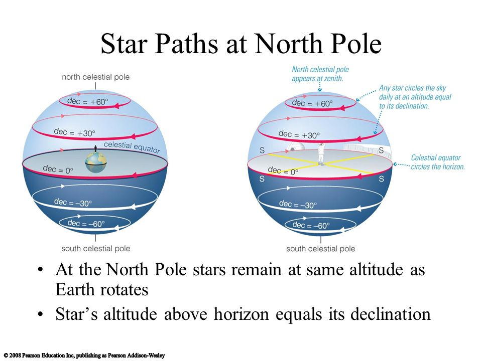 Star Paths at North Pole At the North Pole stars remain at same altitude as Earth rotates Star's altitude above horizon equals its declination