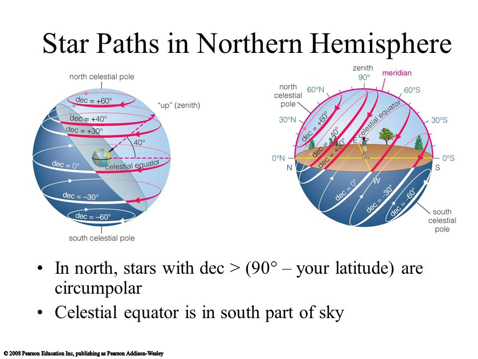 Star Paths in Northern Hemisphere In north, stars with dec > (90° – your latitude) are circumpolar Celestial equator is in south part of sky