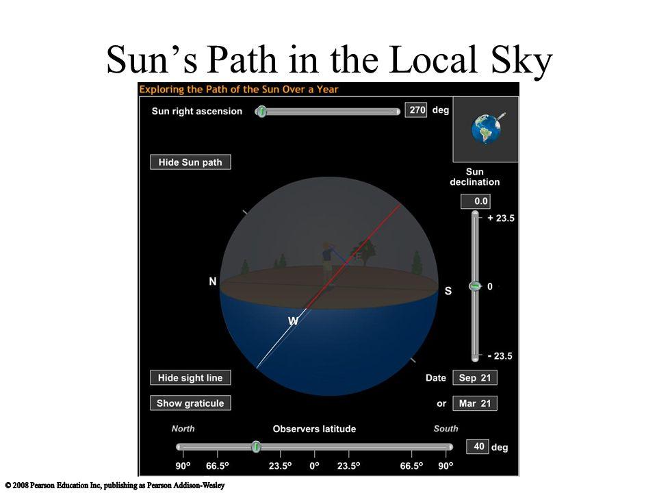 Sun's Path in the Local Sky