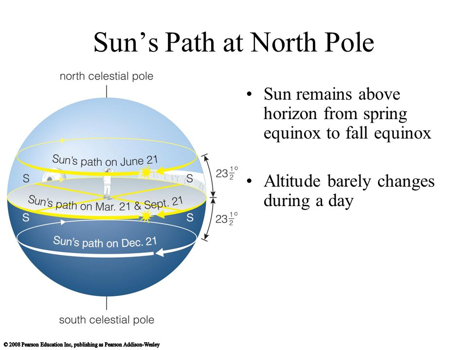 Sun's Path at North Pole Sun remains above horizon from spring equinox to fall equinox Altitude barely changes during a day