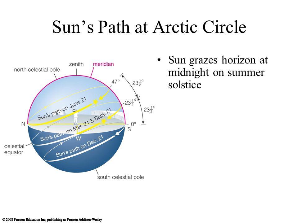 Sun's Path at Arctic Circle Sun grazes horizon at midnight on summer solstice