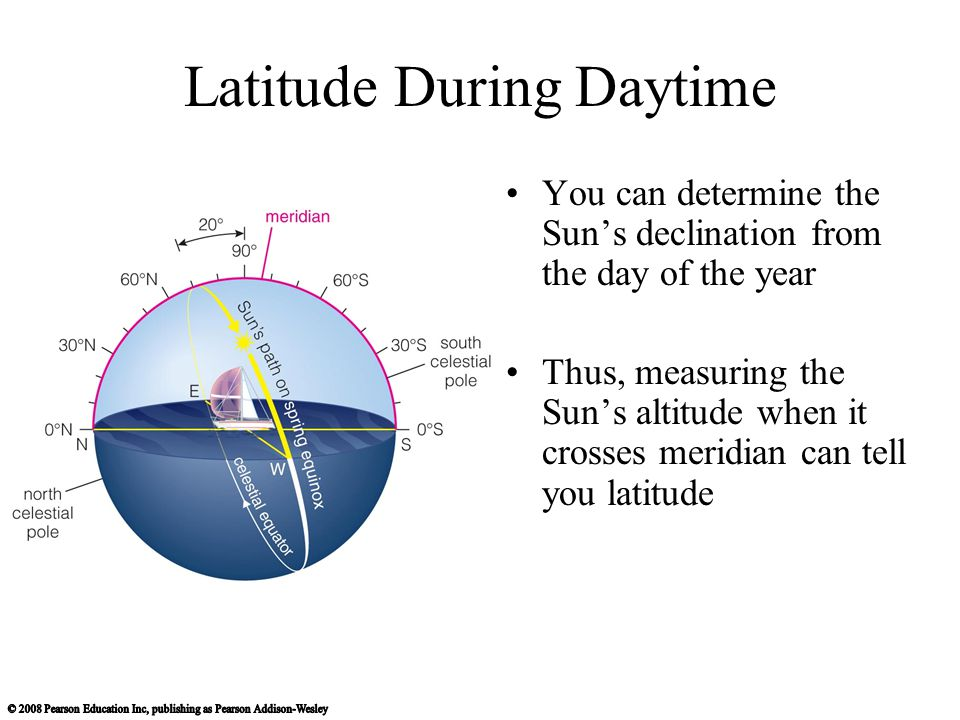 Latitude During Daytime You can determine the Sun's declination from the day of the year Thus, measuring the Sun's altitude when it crosses meridian c