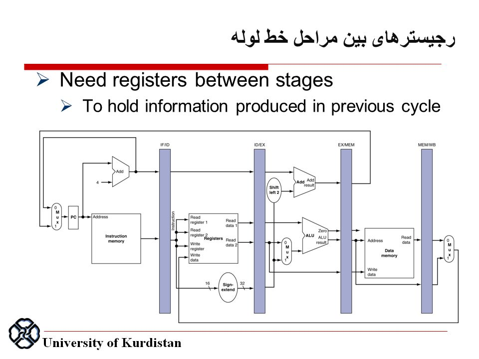 رجیسترهای بین مراحل خط لوله  Need registers between stages  To hold information produced in previous cycle