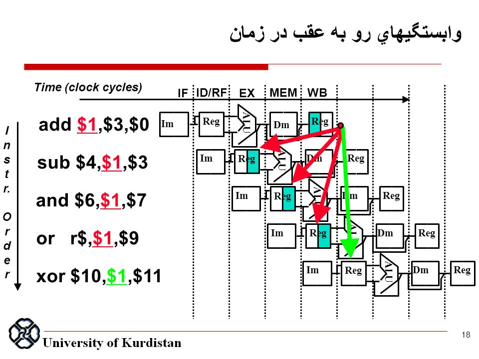 وابستگيهاي رو به عقب در زمان I n s t r. O r d e r Time (clock cycles) add $1,$3,$0 sub $4,$1,$3 and $6,$1,$7 or r$,$1,$9 xor $10,$1,$11 IF ID/RF EX ME