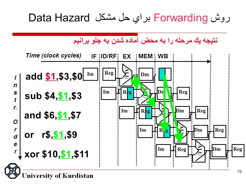 نتيجه يك مرحله را به محض آماده شدن به جلو برانيم روش Forwarding براي حل مشكل Data Hazard I n s t r. O r d e r Time (clock cycles) ALU Im Reg Dm ALU Im