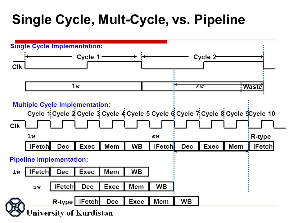 Single Cycle, Mult-Cycle, vs.