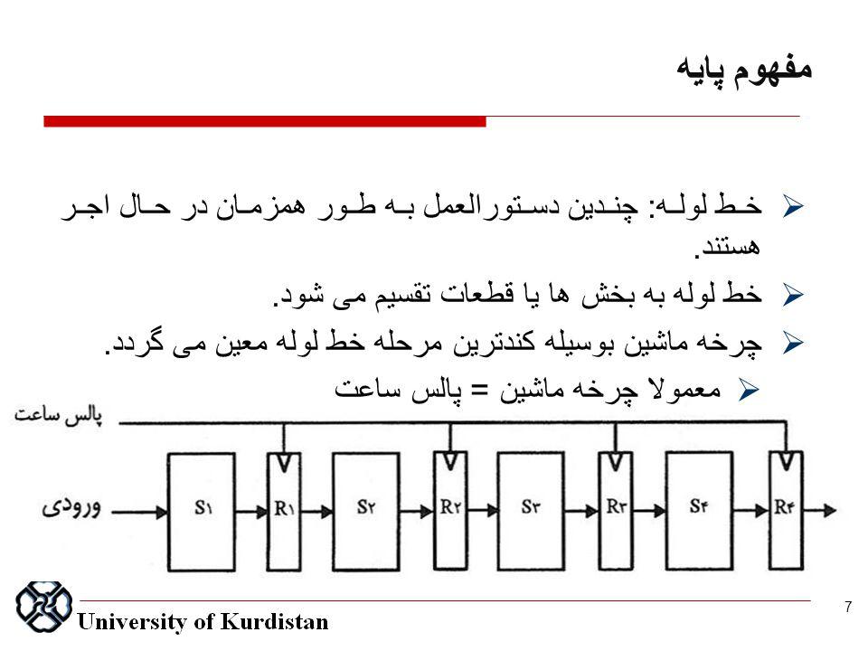 مفهوم پايه  خط لوله : چندین دستورالعمل به طور همزمان در حال اجر هستند.  خط لوله به بخش ها یا قطعات تقسیم می شود.  چرخه ماشین بوسیله کندترین مرحله خ
