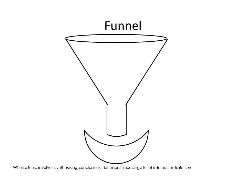 Funnel When a topic involves synthesising, conclusions, definitions, reducing a lot of information to its core.