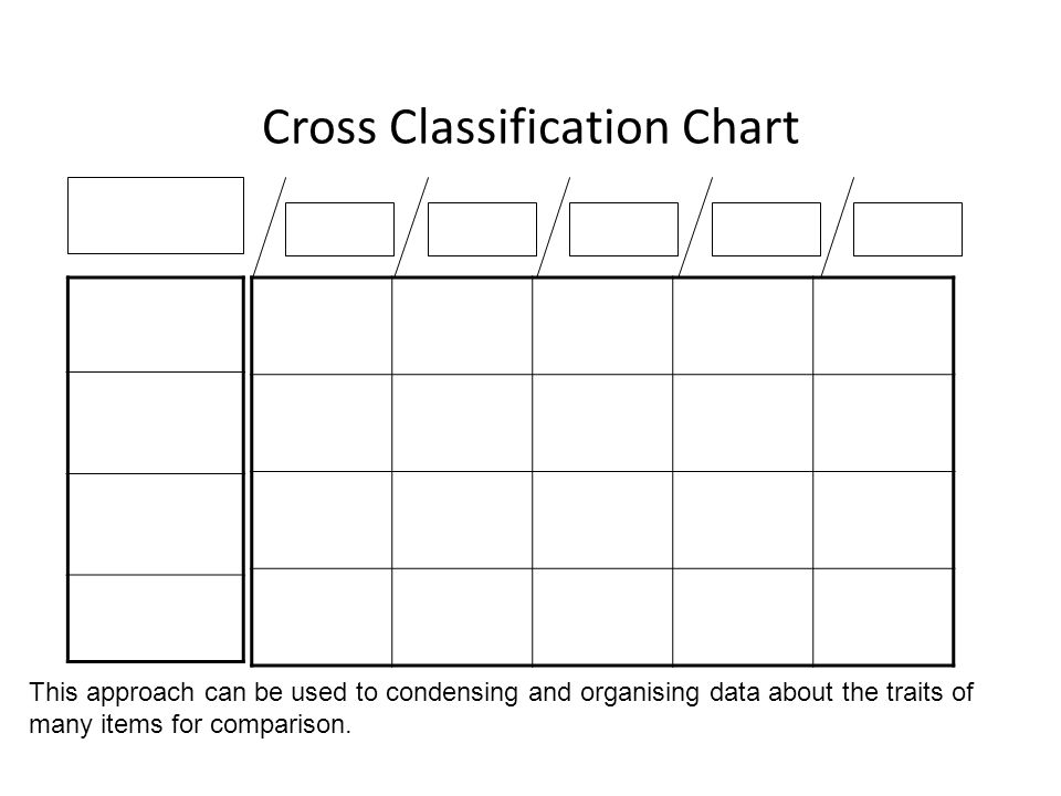 Cross Classification Chart This approach can be used to condensing and organising data about the traits of many items for comparison.