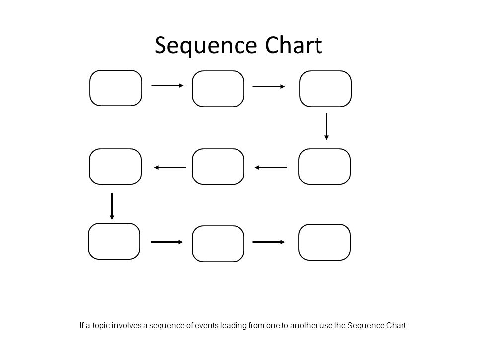 Sequence Chart If a topic involves a sequence of events leading from one to another use the Sequence Chart
