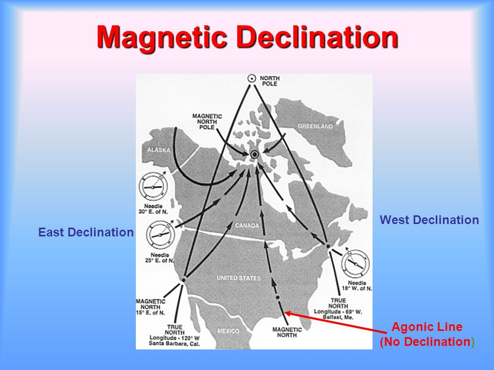 Magnetic Declination West Declination East Declination Agonic Line (No Declination)