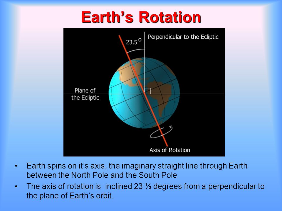 Earth's Rotation Earth spins on it's axis, the imaginary straight line through Earth between the North Pole and the South Pole The axis of rotation is