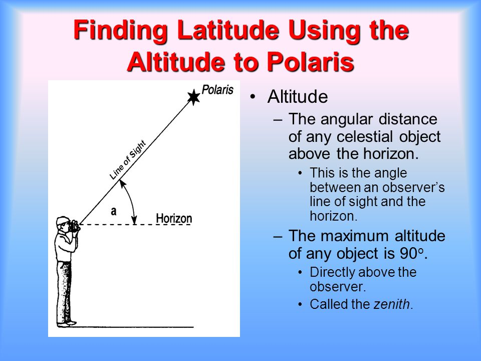 Finding Latitude Using the Altitude to Polaris Altitude –The angular distance of any celestial object above the horizon. This is the angle between an