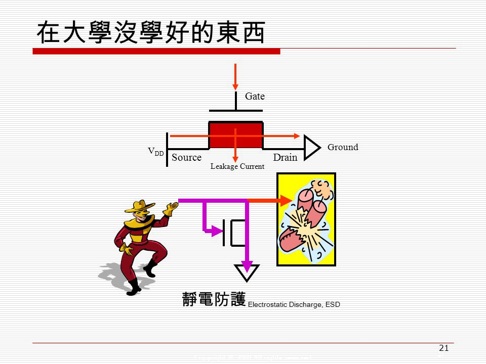 Copyright © 2008 All rights reserved 21 在大學沒學好的東西 Gate SourceDrain V DD Ground 靜電防護 Electrostatic Discharge, ESD Leakage Current