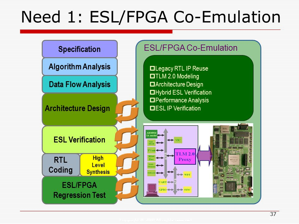 Copyright © 2008 All rights reserved 37 Need 1: ESL/FPGA Co-Emulation Specification Algorithm Analysis Data Flow Analysis ESL/FPGA Co-Emulation  Legacy RTL IP Reuse  TLM 2.0 Modeling  Architecture Design  Hybrid ESL Verification  Performance Analysis  ESL IP Verification ESL Verification High Level Synthesis RTL Coding ESL/FPGA Regression Test Architecture Design