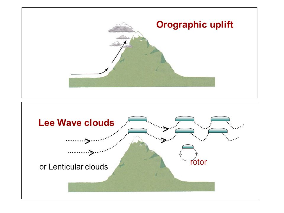 Orographic uplift Lee Wave clouds rotor or Lenticular clouds