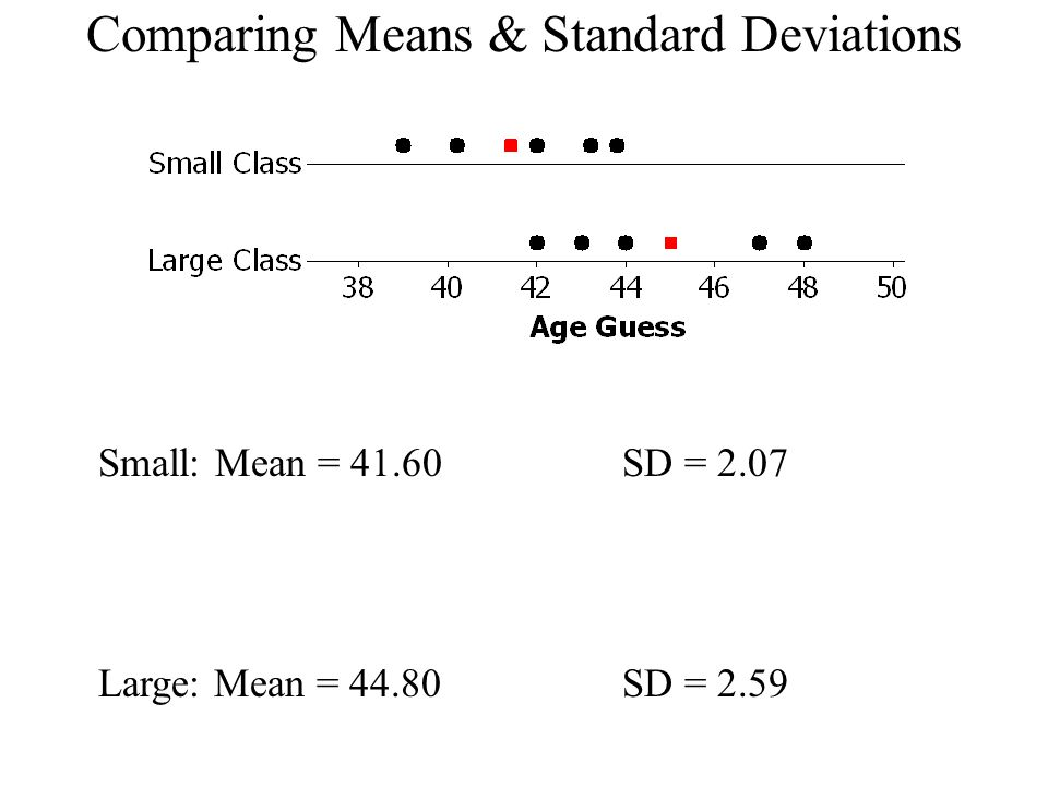 Comparing Means & Standard Deviations Small: Mean = 41.60SD = 2.07 Large: Mean = 44.80SD = 2.59