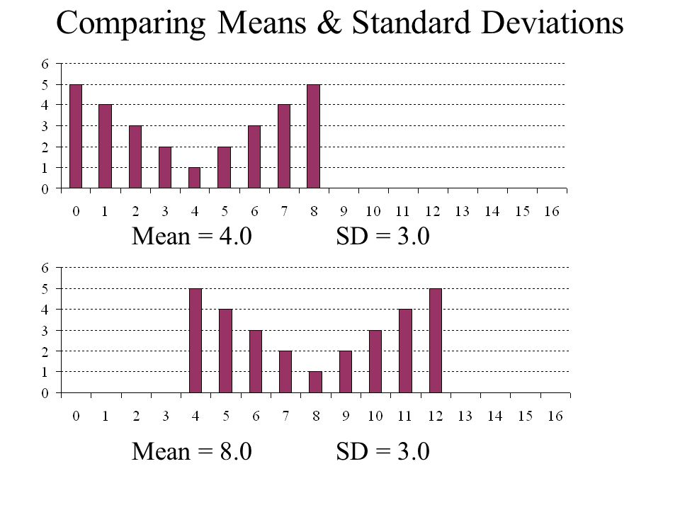 Comparing Means & Standard Deviations Mean = 4.0SD = 3.0 Mean = 8.0SD = 3.0