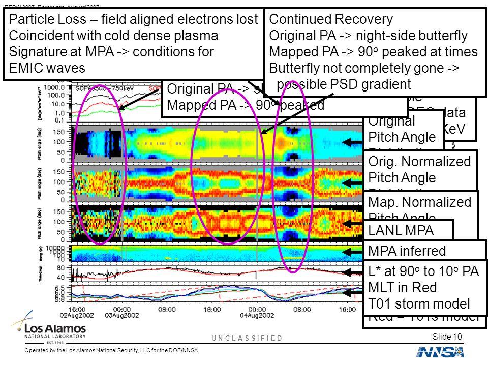 U N C L A S S I F I E D Slide 10 Operated by the Los Alamos National Security, LLC for the DOE/NNSA REPW 2007, Rarotonga, Augustl 2007 Pitch angle Mapping Small rel.