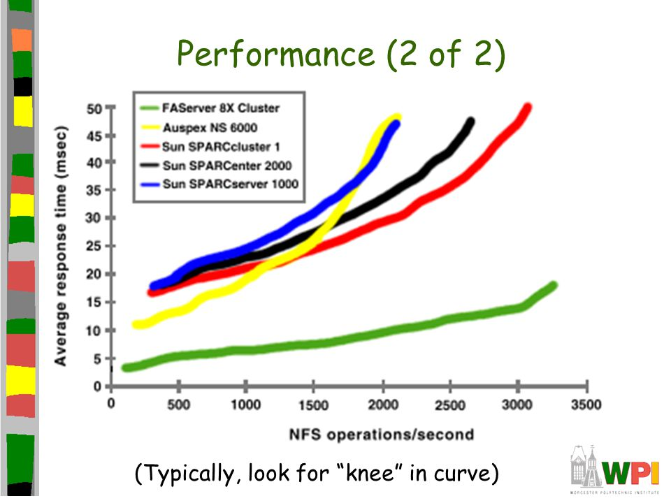 Performance (2 of 2) (Typically, look for knee in curve)